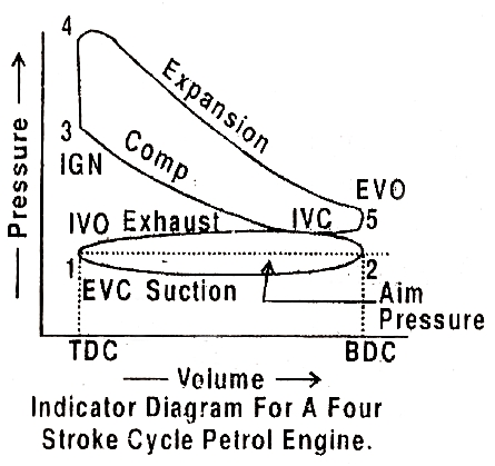 Mechanical Technology: Indicator Diagram Or P-V Diagram (Actual with Indicator Diagram Of Ic Engine