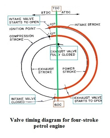 Miller Cycle | Sequential Valve Timing (S-Vt) | Continuously with Valve Timing Diagram For Petrol Engine