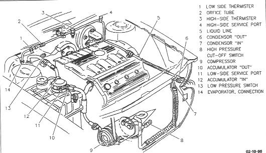 Orifice Tube Location????? - General Cadillac Forums - Caddyinfo throughout 2000 Cadillac Deville Engine Diagram
