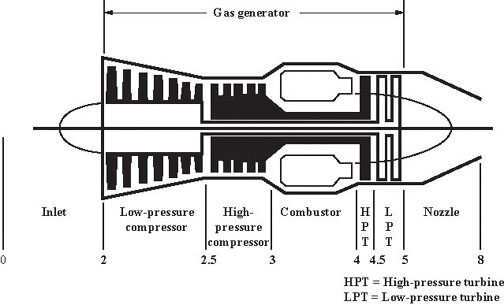 Primer in Diagram Of A Jet Engine