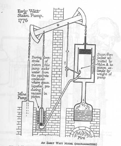 Professor Mark Csele: Newcomen Steam Engine with James Watt Steam Engine Diagram