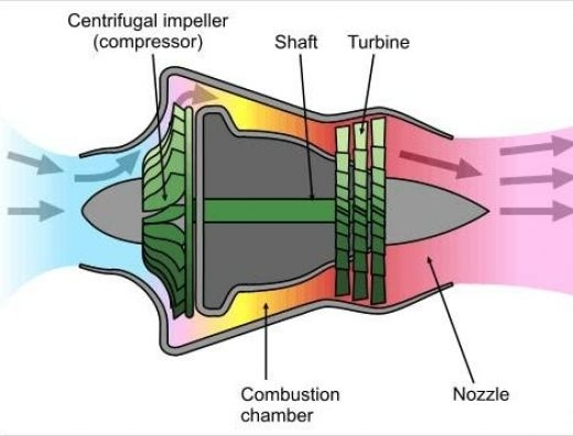 Rc Jet Engines Simplified. regarding Diagram Of A Jet Engine