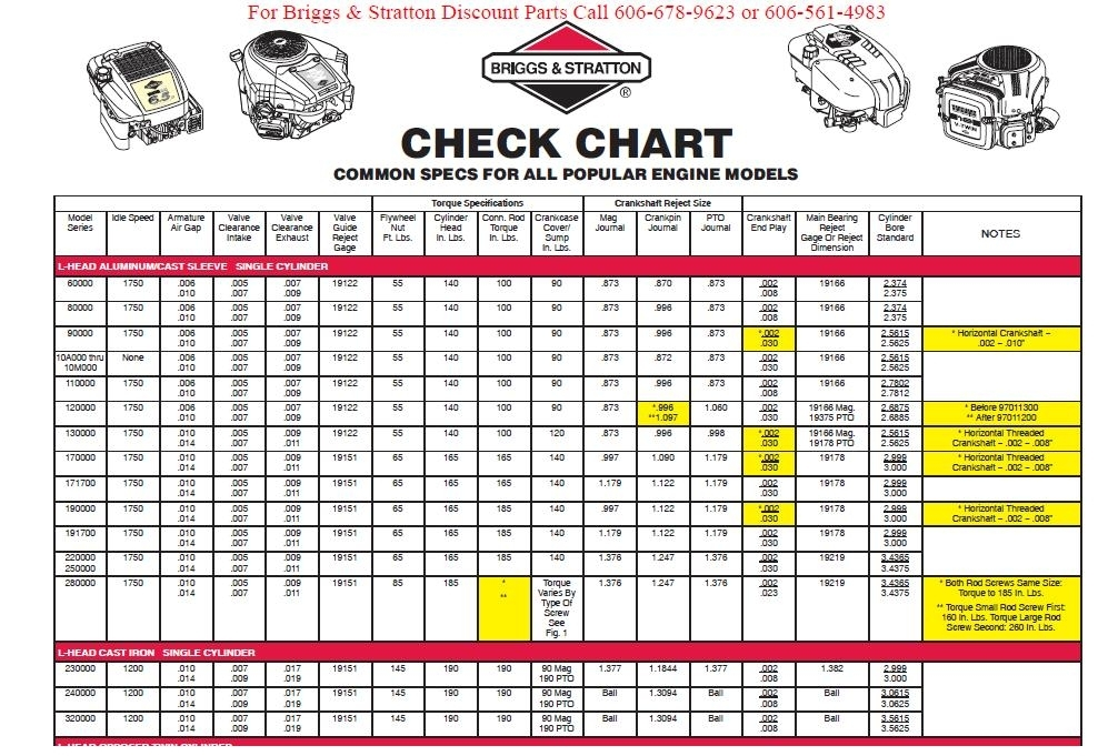 Repair-Manuals: Briggs And Stratton Engine Specs throughout Briggs And Stratton Engine Troubleshooting Diagram