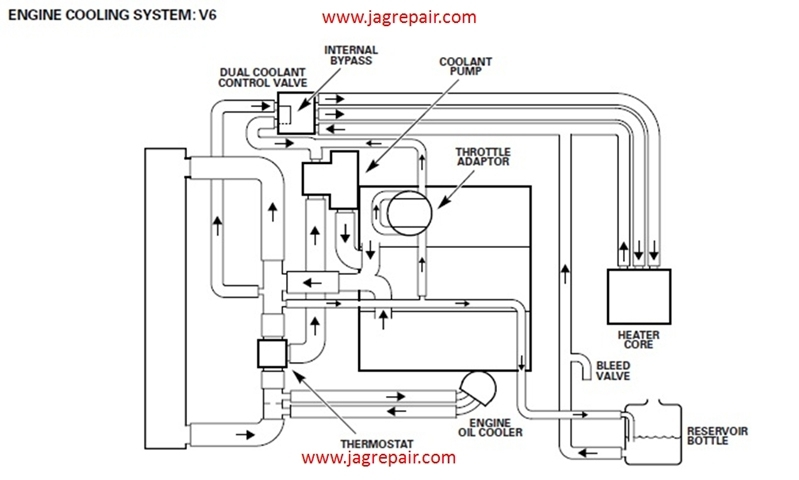s type 3 0v6 cooling system diagrams pertaining to jaguar s type engine diagram diagrams 633455 jaguar 3 0 engine wiring diagram jaguar s type wiring diagram download at sewacar.co