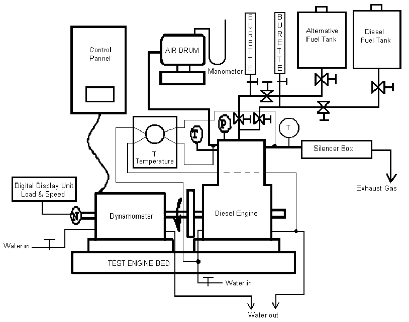 Schematic Diagram Of The Experimental Setup With Hydraulic in Schematic Diagram Of Diesel Engine