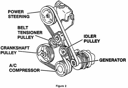 Solved: Need Illustation Of Belt Routing For 2001 Olds - Fixya inside 2001 Oldsmobile Aurora Engine Diagram