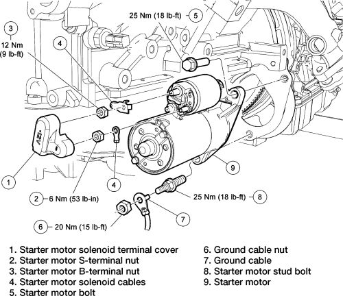 Starter Diagram | Ford F150 1997 - 2003 | Pinterest | Ford with regard to 1999 Ford Expedition Engine Diagram