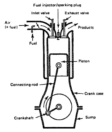 Technical Documents - Documentos Técnicos: The Four Stroke Engine regarding Diagram Of A Four Stroke Engine
