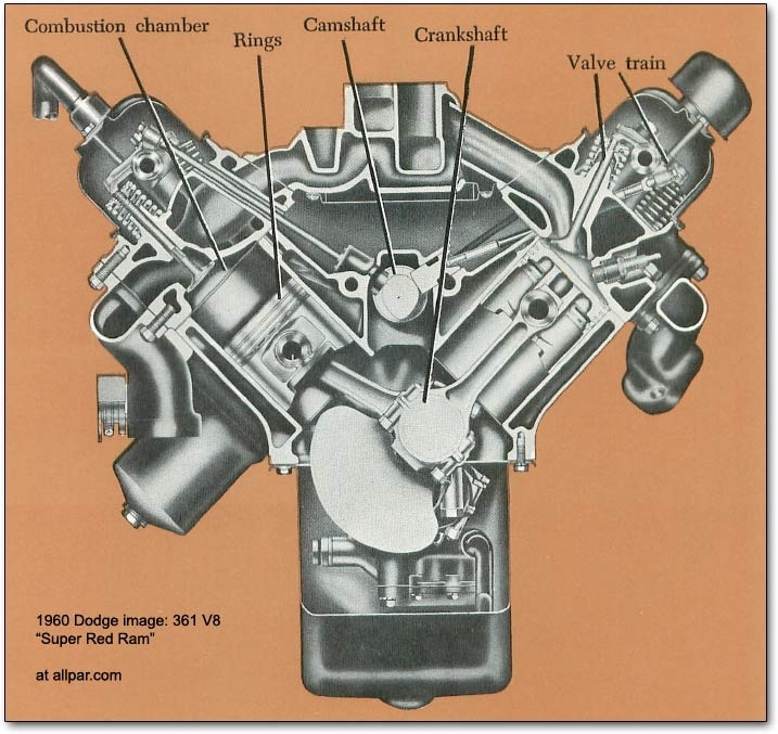 The Mopar (Chrysler, Dodge, Plymouth) B Series V8 Engines: 350 pertaining to Diagram Of A V8 Engine