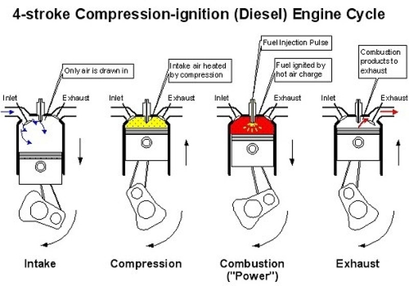 The Working And Maintenance Of A Diesel Engine, | Cartrade Blog with regard to 4 Stroke Diesel Engine Diagram