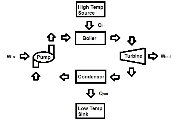 Thermodynamics: Heat Engine with regard to Schematic Diagram Of Heat Engine