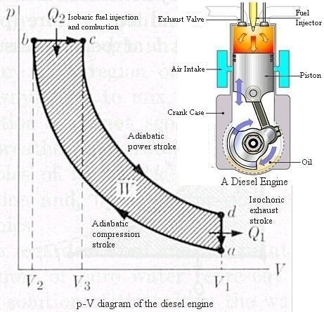 Thermodynamics inside Pv Diagram Of Diesel Engine