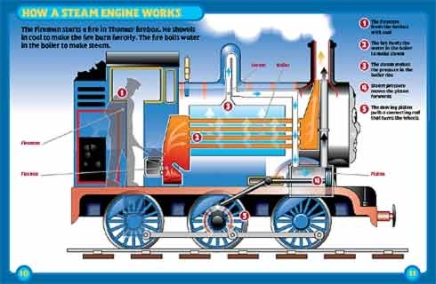 Thomas Haynes Manual | Train Thomas The Tank Engine Friends Free pertaining to Steam Engine Diagram For Kids