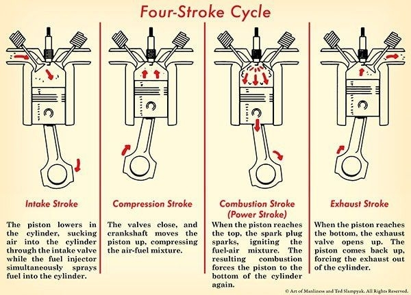 Top 25+ Best Four Stroke Engine Ideas On Pinterest | Engine with Diagram Of Four Stroke Engine