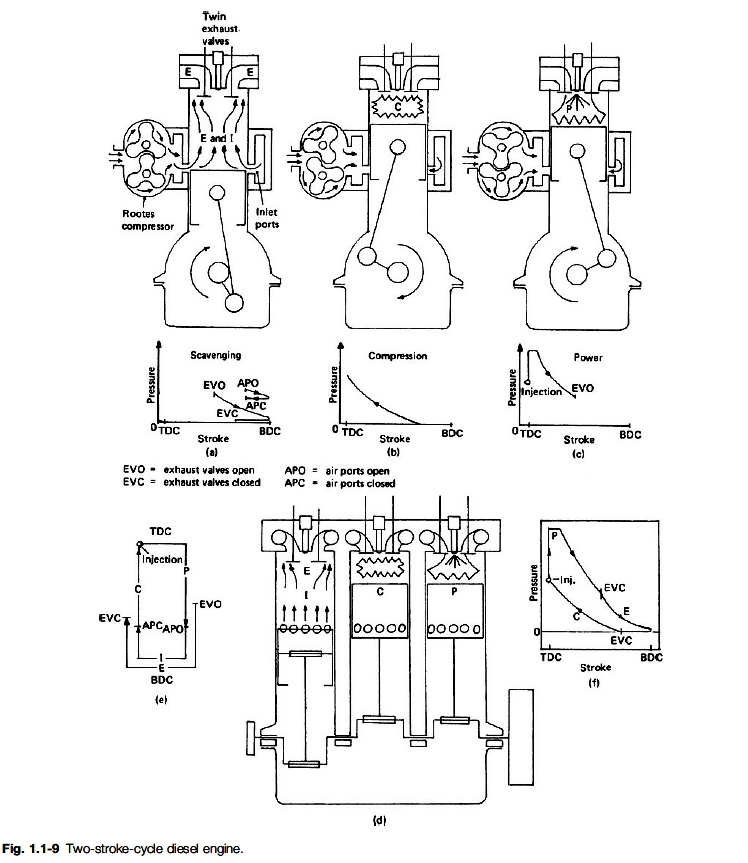 Two Stroke Engine in 2 Stroke Diesel Engine Diagram