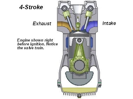 Two Stroke Vs. Four Stroke Motorcycle Engines - Autoevolution in 4 Stroke Dirt Bike Engine Diagram