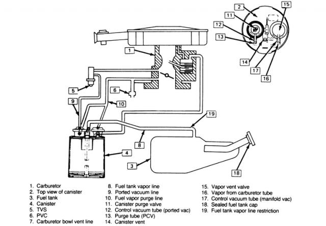 Vacum Line Diagram - Chevrolet Forum - Chevy Enthusiasts Forums for 2001 Chevy Blazer Engine Diagram