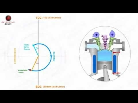 Valve Timing Diagram Diesel Engines - Youtube with regard to Valve Timing Diagram Diesel Engine