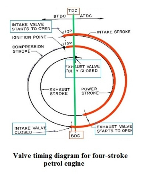 Valve Timing Diagram | Valve Timing Diagram For Four-Stroke Petrol in 4 Stroke Petrol Engine Diagram