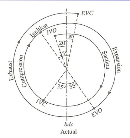 What Is Engine Knock inside Valve Timing Diagram For Petrol Engine