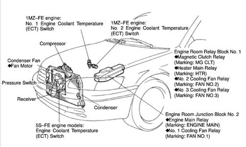 Wiring Diagram For A 1998 Toyota Camry – The Wiring Diagram inside 1998 Toyota Camry Engine Diagram