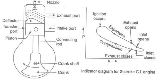 Working Of Two Stroke Diesel Engine Assignment Help pertaining to Two Stroke Engine Pv Diagram