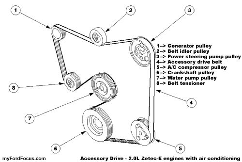 non ac belt diagram 2001 ford focus zetec  ford  auto