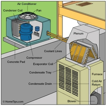 Central Air Conditioners Buying Guide with regard to Parts Of A Central Air Conditioner Diagram
