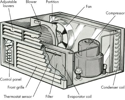 Introduction To How To Repair Room Air Conditioners | Howstuffworks regarding Parts Of A Central Air Conditioner Diagram