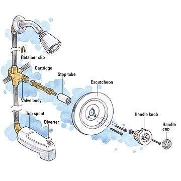 Moen Shower Faucet Handle | Tub And Shower Cartridge Faucet Repair throughout Parts Of A Shower Faucet Diagram
