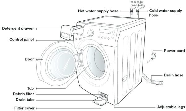 Samsung Washing Machine Parts Samsung Front Load Washer Parts for Samsung Front Load Washer Parts Diagram