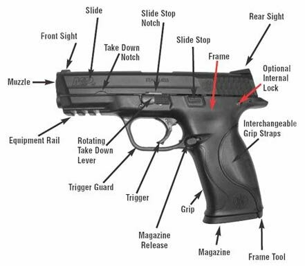 Sw-Mp-18 (441×385) | Guarding The Quarterback | Pinterest | Oc with regard to Smith And Wesson M&p Parts Diagram