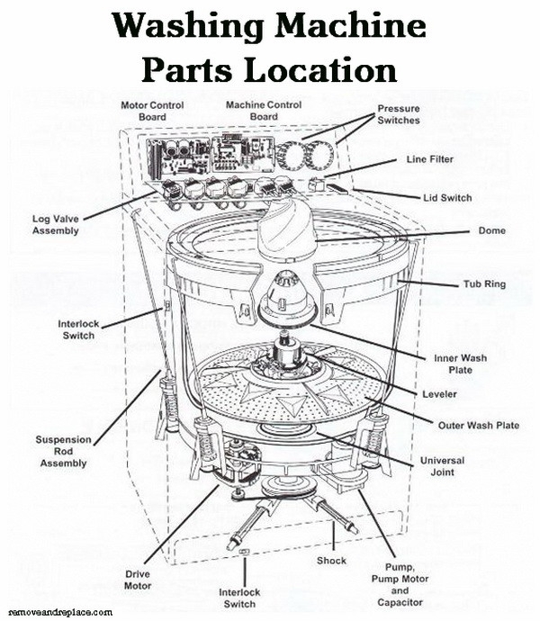 Washing Machine Parts Location Schematic Diagram | Jcrew2016 inside Samsung Front Load Washer Parts Diagram