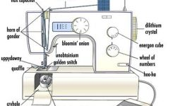 151 Best Sewing Crap Images On Pinterest | Sewing Ideas, Sewing regarding Sewing Machine Parts Diagram Worksheet