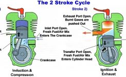 2-Stroke Vs. 4-Stroke Engines – Diesel Engine Registry regarding Diagram Of 2 Stroke Engine