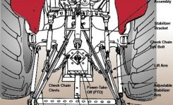 3 Point Tractor Parts Diagram | Tractor Parts Diagram And Wiring in 3 Point Hitch Parts Diagram