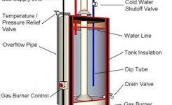 Anatomy Of A Tank Type Gas Water Heater inside Hot Water Heater Parts Diagram