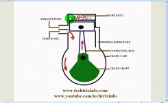 Animation – How Two Stroke Engine Works. ✓ – Youtube throughout Diagram Of A 2 Stroke Engine
