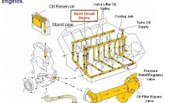 Ask A Mechanic – A Deep Look At The 7.3L Power Stroke pertaining to Ford 7.3 Diesel Engine Diagram