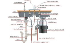 Awesome Kitchen Sink Drain Assembly Diagram Images – Home for Bathroom Sink Drain Parts Diagram