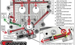 Axtell Twin Cam® Oil Bypass Valve with regard to Harley Davidson Twin Cam Engine Diagram