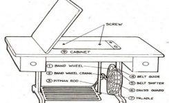 Basic Parts Of Sewing Machine And Its Function – Fashion2Apparel inside Diagram Of Sewing Machine Parts