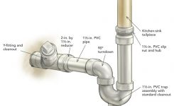 Bathroom Sink Drain Parts Outdoor Kitchen Pinterest Bathroom With within Bathroom Sink Drain Parts Diagram
