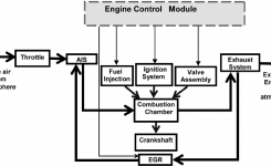 Block Diagram Of A Naturally Aspirated Si Engine | Figure 1 Of 7 for Diagram Of An Engine Block