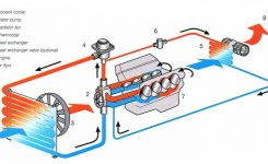 Car Cooling System Repairing Dubai with regard to Car Engine Cooling System Diagram