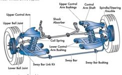 Car Parts Diagram | Wiring Diagram And Fuse Box Diagram intended for Diagram Of Car Wheel Parts