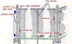 Chain Link Fence Parts | Fence Parts | Ideas For The House for Chain Link Fence Parts Diagram