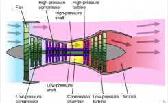 Components Of Jet Engines – Wikipedia inside Diagram Of A Jet Engine