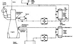 Cooling Of Marine Diesel Engine – How It Works , Requirement Of for Marine Engine Cooling System Diagram