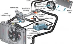 Cooling System Maintenance – Tire And Automotive Service In within Car Engine Cooling System Diagram
